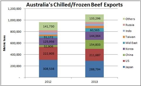 Australia-Ch-Fr-Beef-Exports
