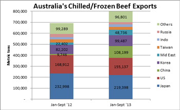 Australia's Chilled/Frozen Beef Exports in Metric Tons from January through September for 2012 and 2013 to foreign countries