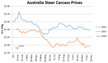 Chart comparing Australia Steer Carcass prices monthly from January 2012 through December 2014 in US dollars/kg