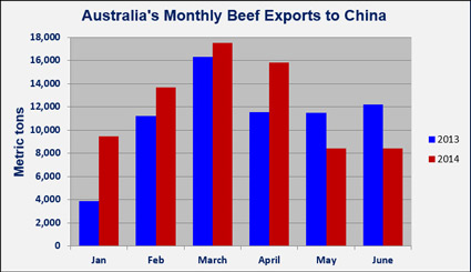 In June, Australia's beef exports to China declined year-over-year for the second consecutive month