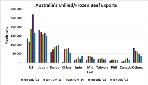 AustralianBeef-Exports