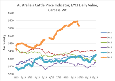 AustralianCattlePrices
