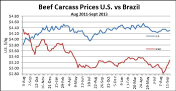 Chart comparing U.S and Brazil Beef Carcass prices monthly from August 2011 through September 2013 in US dollars