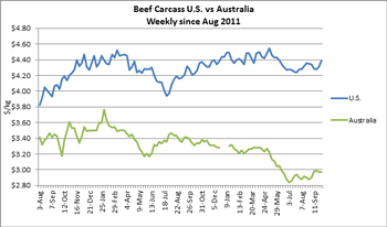Chart comparing Australia's and the United States' Beef Carcass Exports from August 2011 through September 2013 in Australian dollars and U.S. dollars