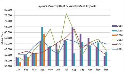 Japanese-Beef-Imports