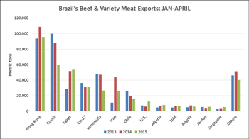 Brazil's beef exports