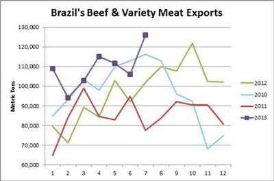 Brazil-Beef-exports