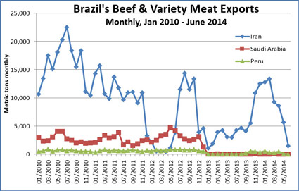 http://www.usmef.org/chinas-june-beef-imports-lower-than-a-year-ago/