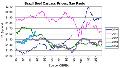 Brazilian-Carcass-Prices