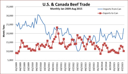 Canadian-Beef-Trade