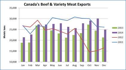 Canadian-beef-Exports
