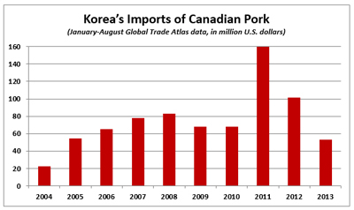 In value Korea's imports of Canadian pork are the lowest since 2004