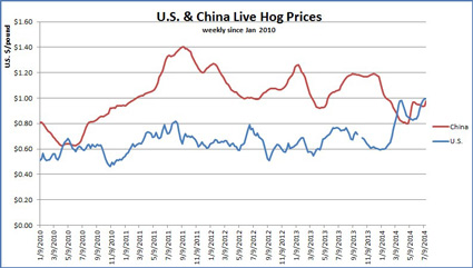 China-US-Live-Hog-Prices