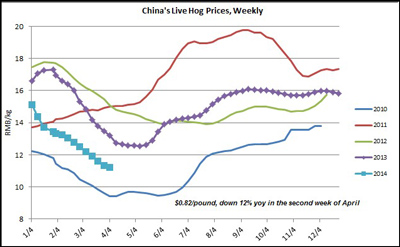China's-Hog_prices