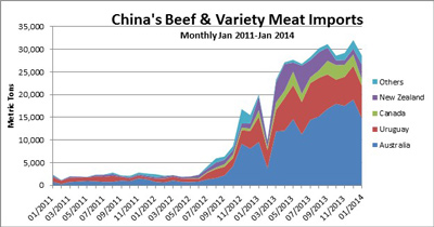 Bimonthly Beef & Variety Meat Imports in Metric tons to China from foreign countries during the 2011 through 2014 time period