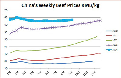 Chinese-Beef-Prices