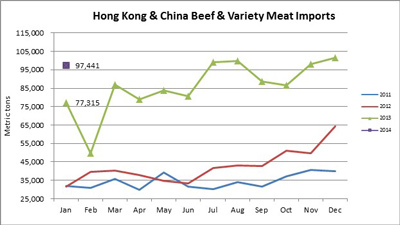 Monthly Beef & Variety Meat Imports in Metric tons to China & Hong Kong from 2011 through 2014 time period