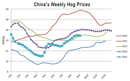 Chinese-Hog-Prices