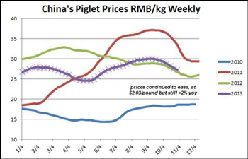 Chart comparing China's piglet prices RMB/kg Weekly monthly from 2010 through 2013