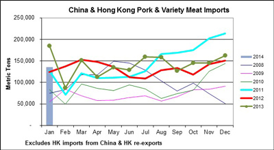 Monthly Pork & Variety Meat Imports in Metric tons to China & Hong Kong from 2008 through 2014