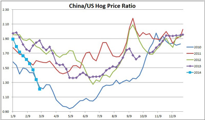 China and US Hog Price Ratio from 2010 through 2014