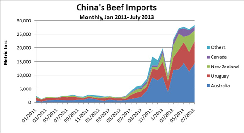 Chart comparing China's Monthly Beef Imports in Metric Tons from January 2011 through July 2013 with several other countries including Australia, New Zealand, Uruguay, Canada and more