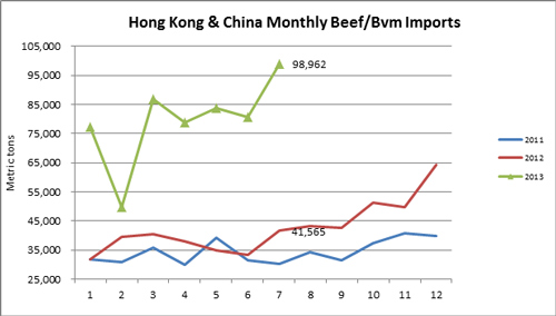 Hong Kong & China Monthly Beef/BVM Imports in Metric Tons from January 2011 through December 2013