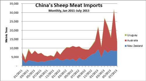 Chart comparing China's Monthly Sheep Meat Imports in Metric Tons from January 2011 through July 2013 with Australia, New Zealand, and Uruguay.