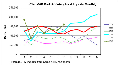 hina/HK Pork & Variety Meat Monthly Imports in Metric Tons from January 2008 through December 2013