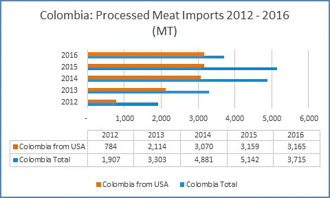 This chart tracks Colombia's processed meat imports (mostly pork) over the past five years, with the U.S. enjoying strong market share