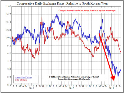 Korean exchange rates