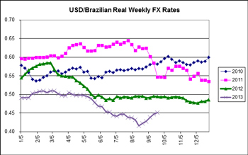Chart comparing the USD and Brazilian Real Weekly FX rates monthly from 2010 through 2013