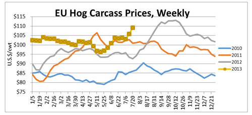 Chart comparing the weekly EU Hog Carcass Prices from 2010 through 2013 in U.S. dollars