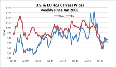 EU-Hog-Carcass-Prices