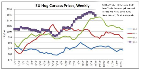Chart comparing the EU Hog Carcass prices weekly from 2010 through 2013 in US dollars