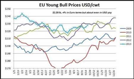 Chart comparing the EU Young Bull Prices prices weekly from 2009 through 2013 in US dollars