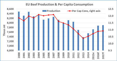 EUBeef-Production