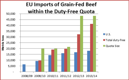 Duty-free imports of U.S. beef have increased every year under the EU's High Quality Beef quota, but U.S. share of quota usage is declining