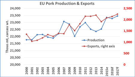 EUPork-Production