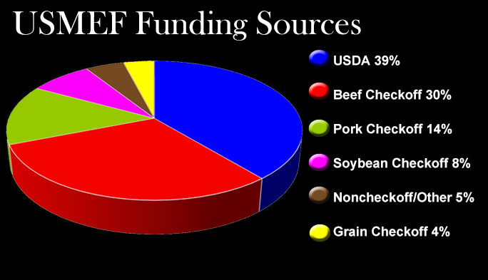 USMEF Funding Sources 2013 pie chart