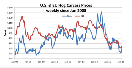 Hog prices