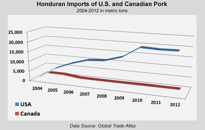 Chart displaying the import amounts of US and Canadian pork yearly from 2004-2012 in metric tons