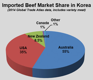 Korean imported beef market
