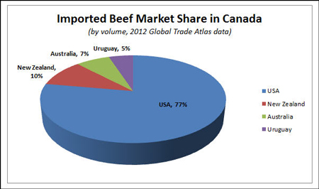 Imported Beef Market Share in Canada