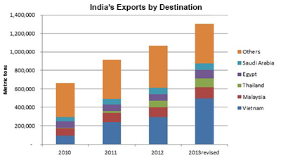Indian-Exports-by-Destination