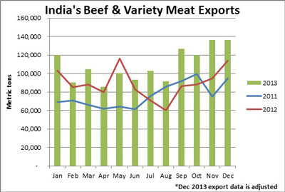 Indian-Exports