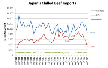 Japanese beef imports