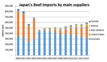 Japan-Beef-Imports-Suppliers