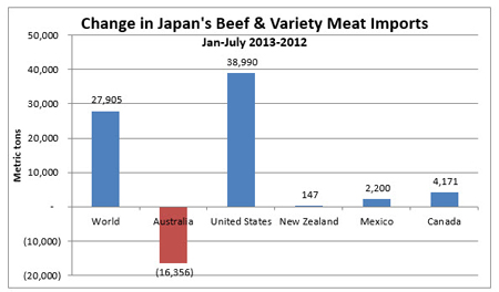 Japan-Beef-Imports