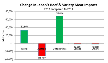 Japan-Beef-VM-Imports
